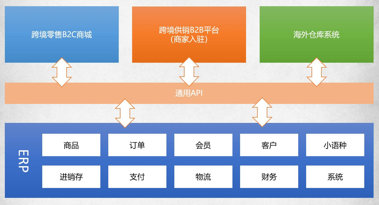 跨境贸易供应链综合服务平台